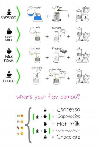 g-a-t-puccino-schema